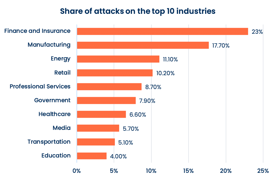 Share of cyberattacks by industry